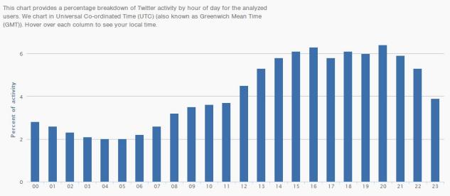 Tweet Insights